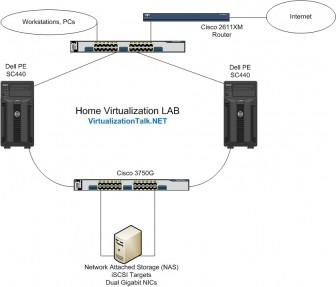 Home Virtualization Lab Setup