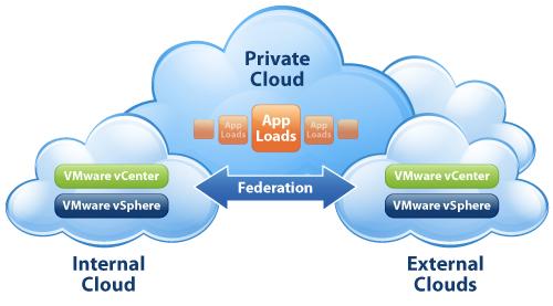 VMware-vCloud