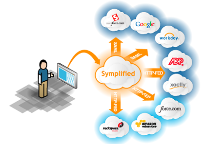 Symplified-cloud-IAM-service-consumerism