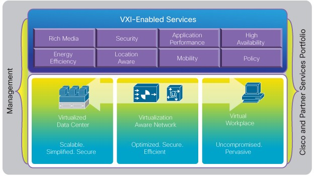 cisco-VXI-services