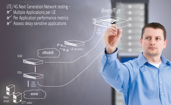 network-virtualization-testing
