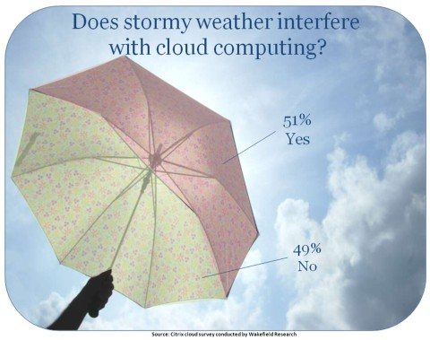 Weather_interfering_with_cloud_computing