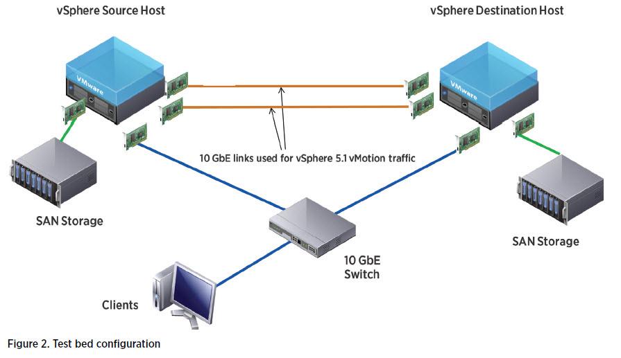 vmware-vsphere-vmotion-perf-test-bed