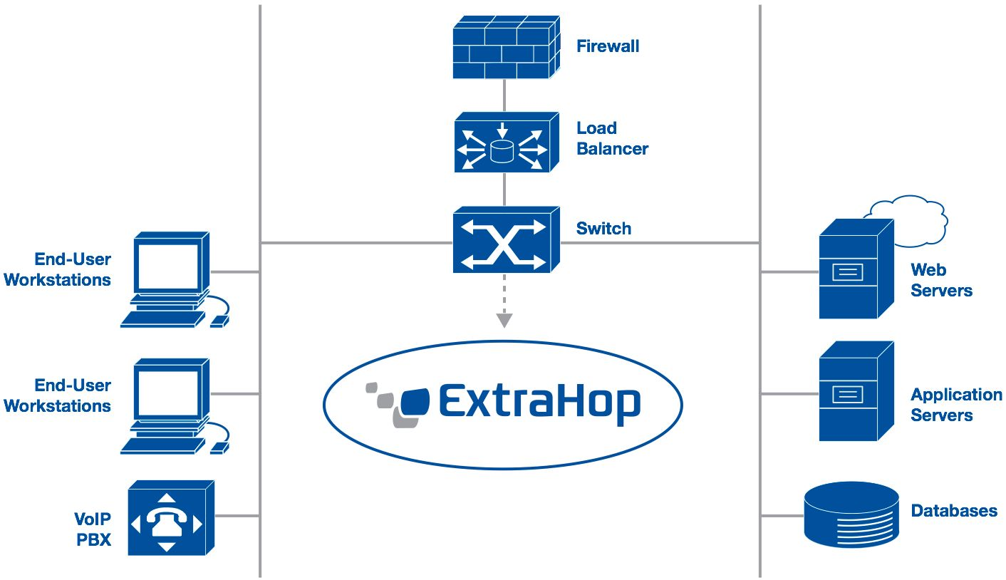 ExtraHop_deployment_diagram