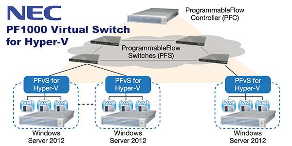 NEC-PF1000-Hyper-V