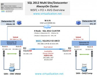 SQL 2012 Multi Datacenter AlwaysOn Cluster
