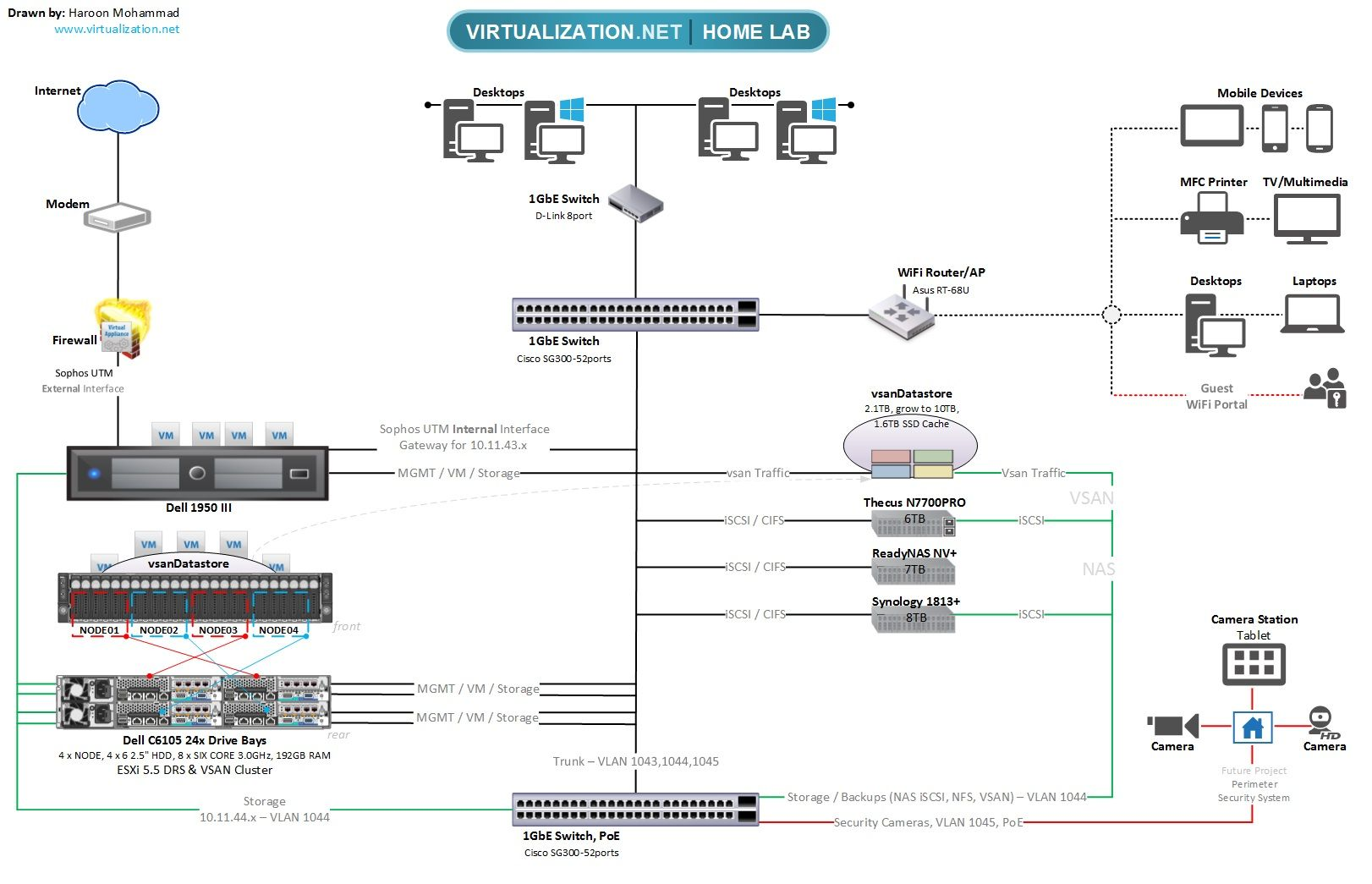 Home lab network design 100 home lab network design for Home lan architecture