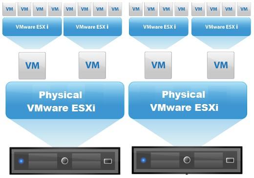 Ravello Releases Next Evolution of Nested Virtualization