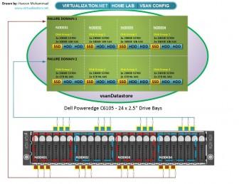 VMware VSAN Configuration