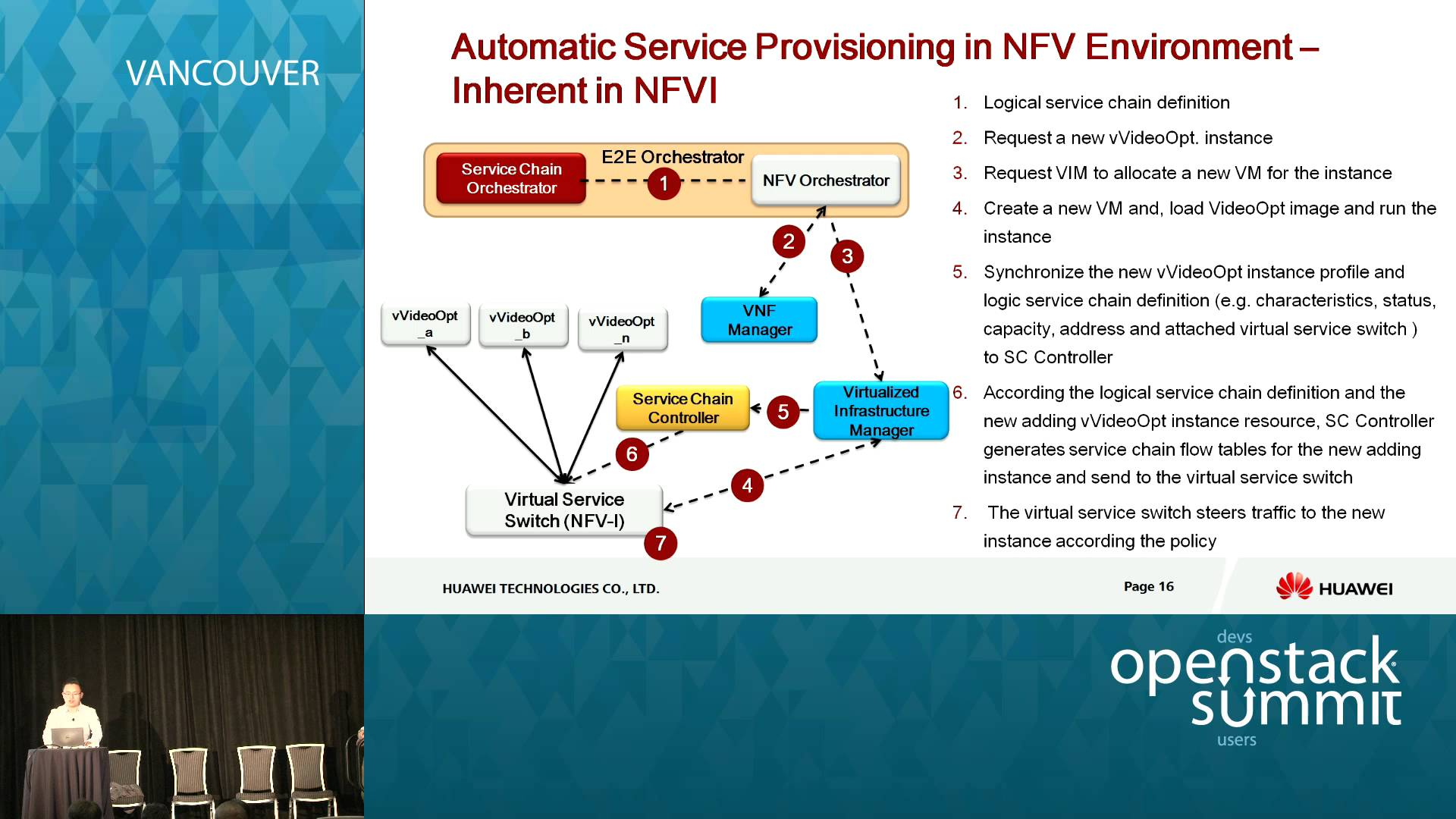 Virtualization On The Go Virtualbox Qemu And Mojopac Videos Logic Diagram Definition Customize Openstack Nbi For Telco Nfv